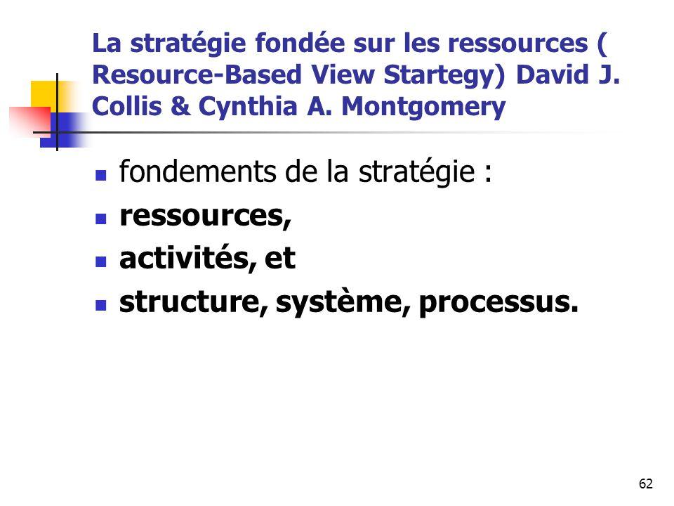 fondements de la stratégie : ressources, activités, et