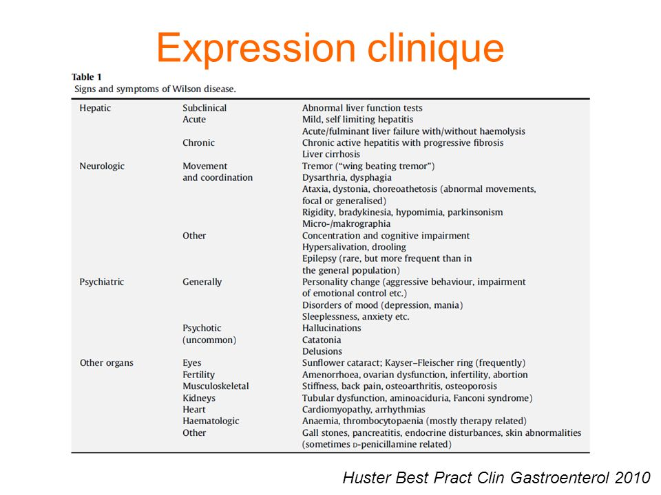Expression clinique Huster Best Pract Clin Gastroenterol 2010