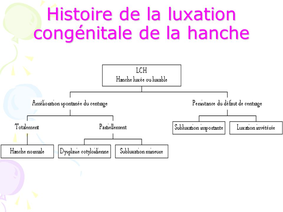 Histoire de la luxation congénitale de la hanche