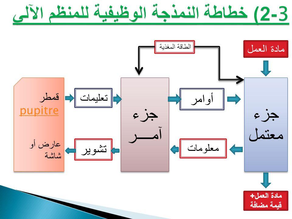 3-2) خطاطة النمذجة الوظيفية للمنظم الآلي
