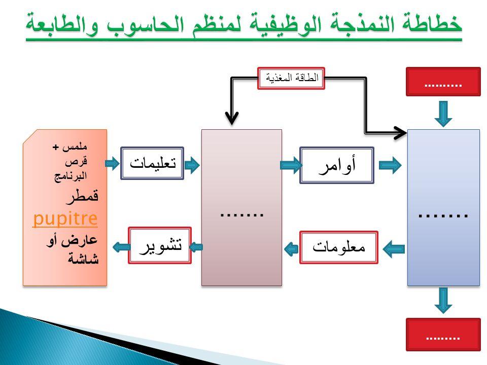 خطاطة النمذجة الوظيفية لمنظم الحاسوب والطابعة
