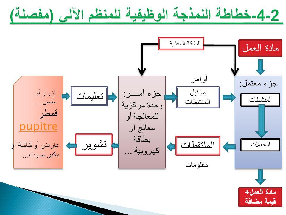 2-4-خطاطة النمذجة الوظيفية للمنظم الآلي (مفصلة)