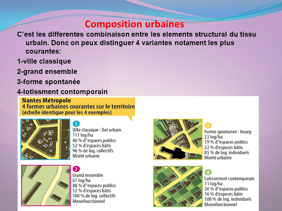 Composition urbaines