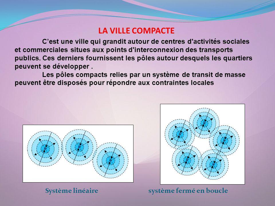 LA VILLE COMPACTE