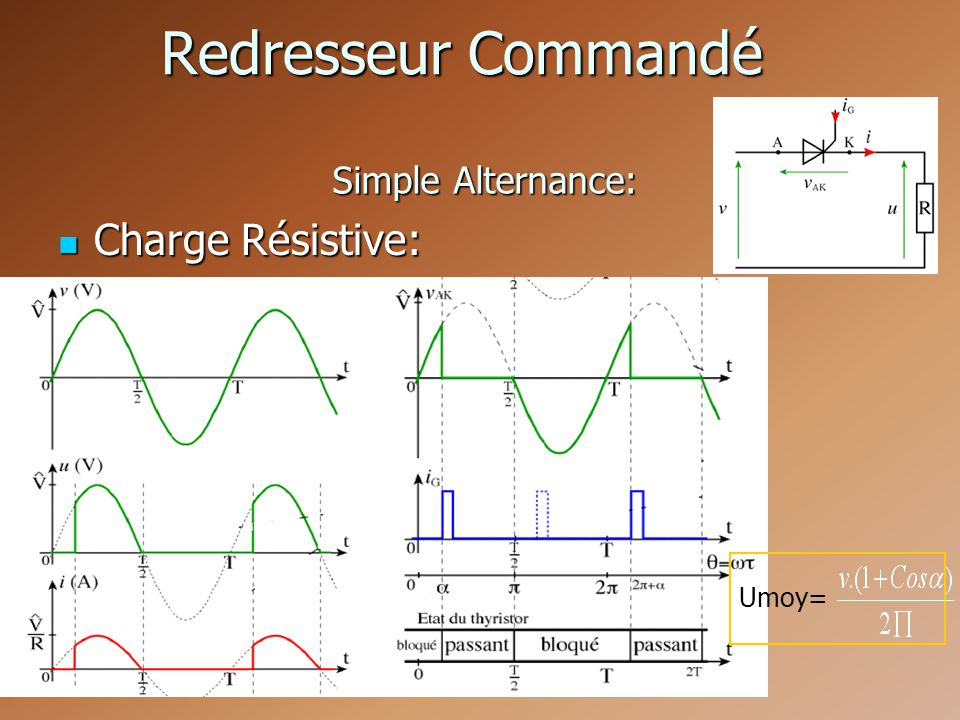 Redresseur Commandé Simple Alternance: Charge Résistive: Umoy=