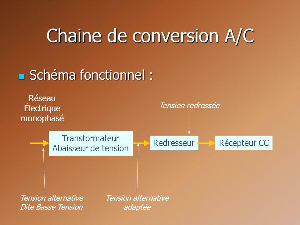 Chaine de conversion A/C