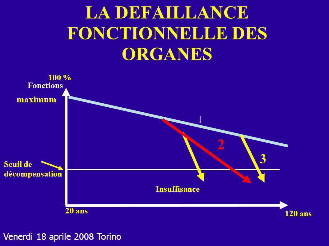 LA DEFAILLANCE FONCTIONNELLE DES ORGANES