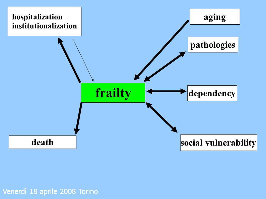 frailty aging pathologies dependency death social vulnerability