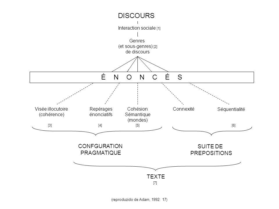 DISCOURS É N O N C É S CONFGURATION SUITE DE PRAGMATIQUE PREPOSITIONS