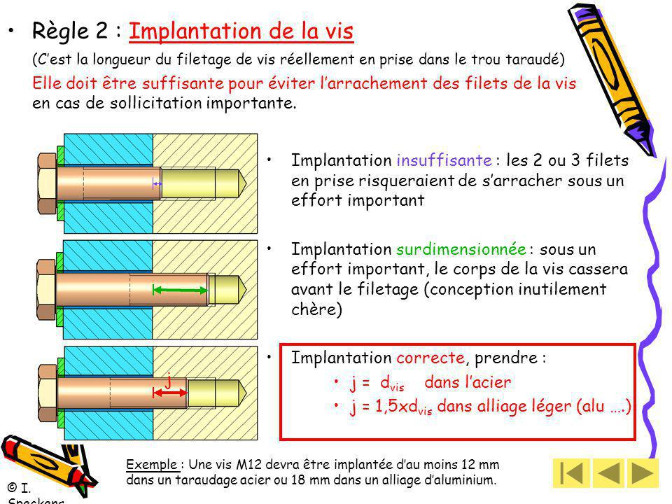 Règle 2 : Implantation de la vis