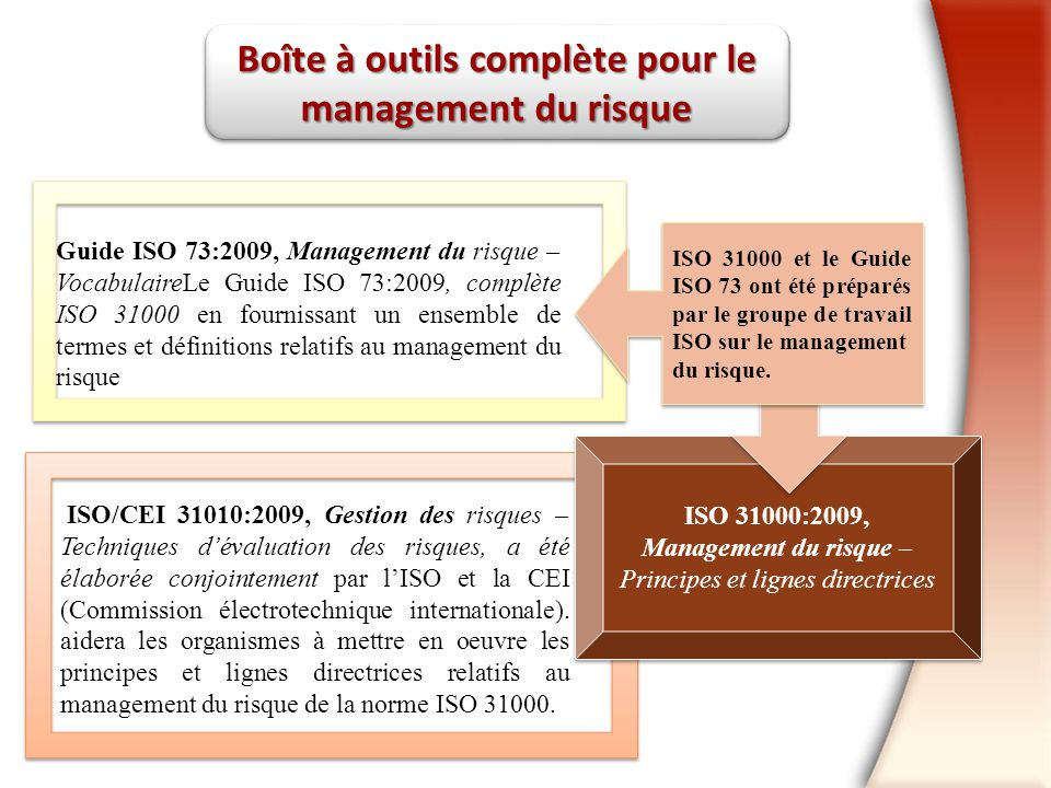 Boîte à outils complète pour le management du risque