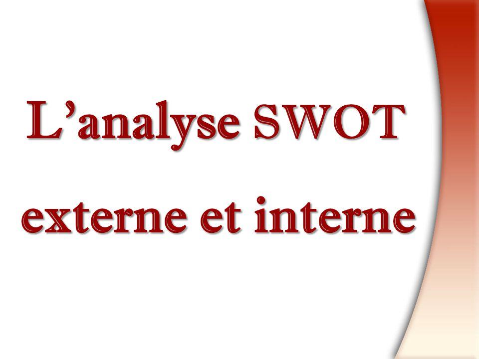 L'analyse SWOT externe et interne