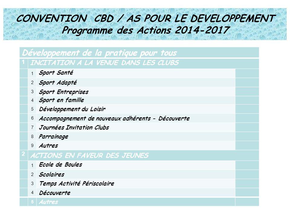 CONVENTION CBD / AS POUR LE DEVELOPPEMENT Programme des Actions 2014-2017