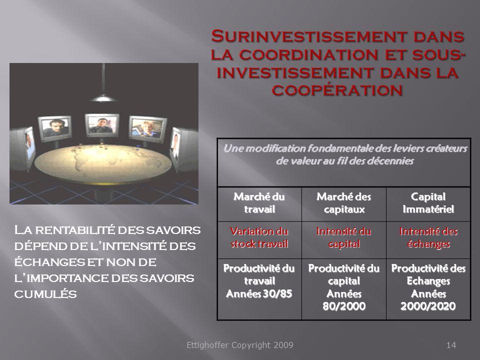 Surinvestissement dans la coordination et sous-investissement dans la coopération