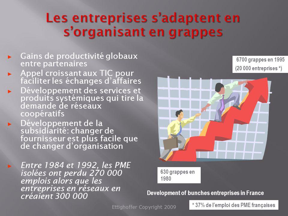Les entreprises s'adaptent en s'organisant en grappes