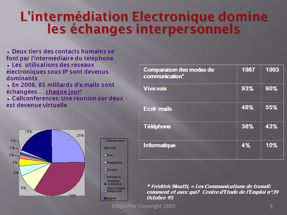 L'intermédiation Electronique domine les échanges interpersonnels