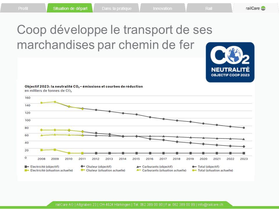 Coop développe le transport de ses marchandises par chemin de fer
