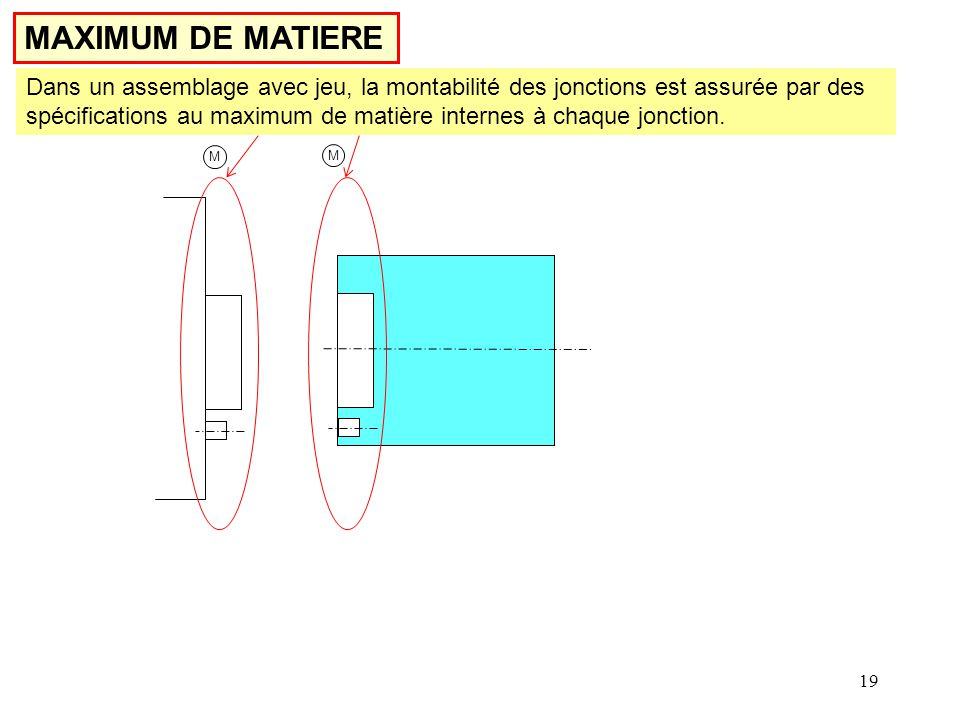 MAXIMUM DE MATIERE
