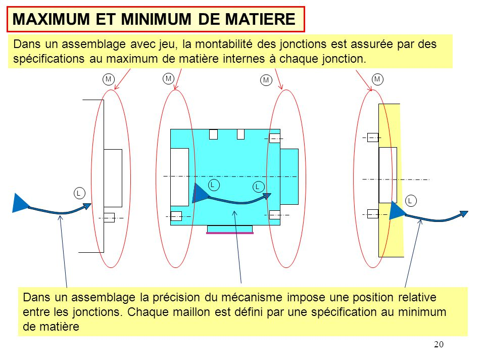 MAXIMUM ET MINIMUM DE MATIERE