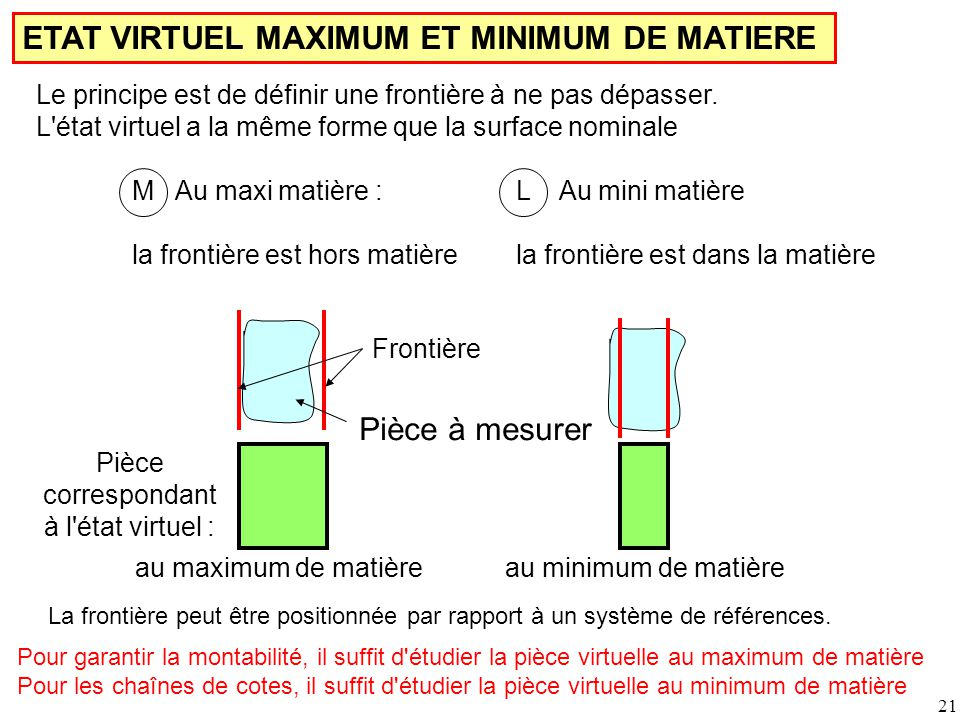 ETAT VIRTUEL MAXIMUM ET MINIMUM DE MATIERE