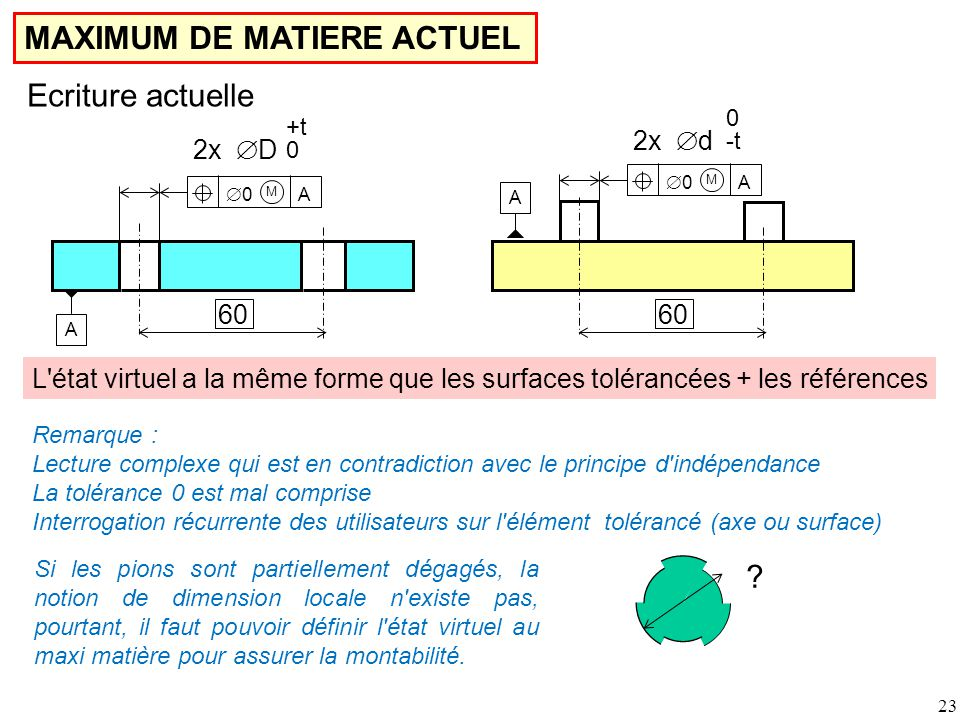 MAXIMUM DE MATIERE ACTUEL