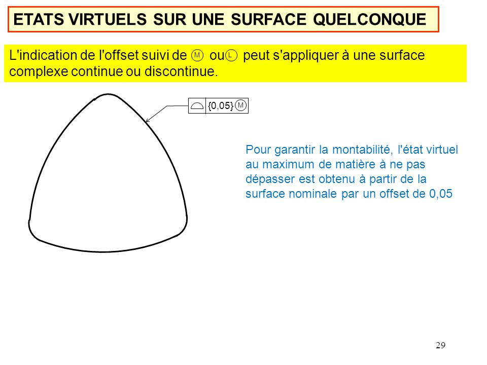 ETATS VIRTUELS SUR UNE SURFACE QUELCONQUE
