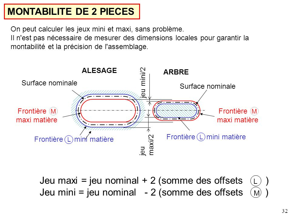 Jeu maxi = jeu nominal + 2 (somme des offsets L )