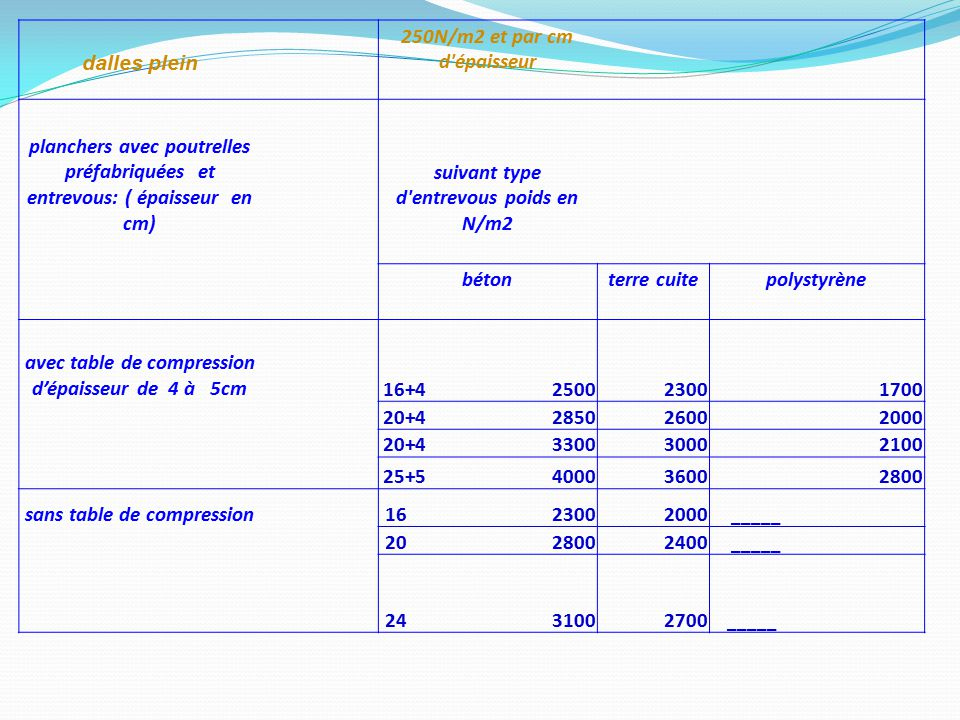 Ii les actions bases des calculs ppt video online for Calcul m2 carrelage