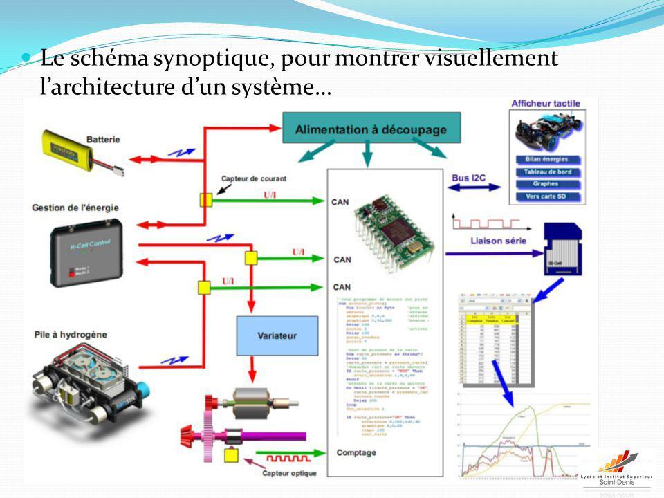 Chapitre 2 communication technique ppt video online for L architecture d un systeme de messagerie