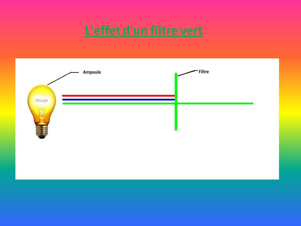 L effet d un filtre vert