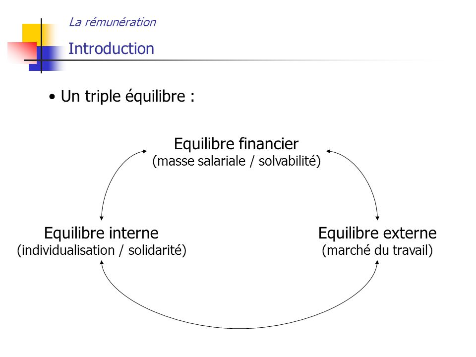Introduction Un triple équilibre : Equilibre financier
