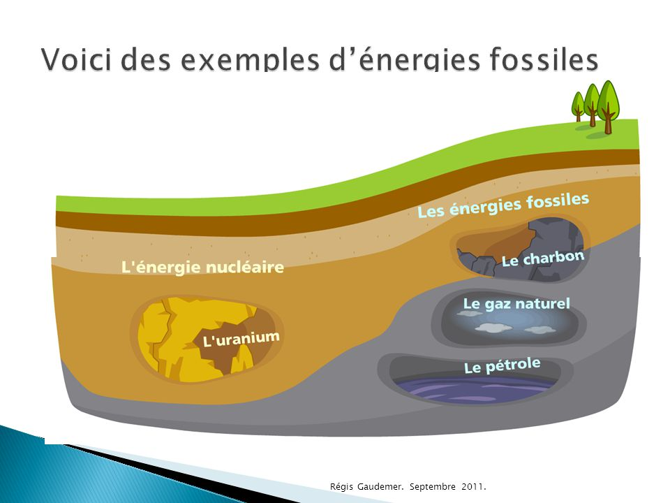 Voici des exemples d'énergies fossiles