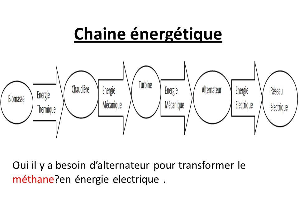 Chaine énergétique Oui il y a besoin d'alternateur pour transformer le méthane en énergie electrique .