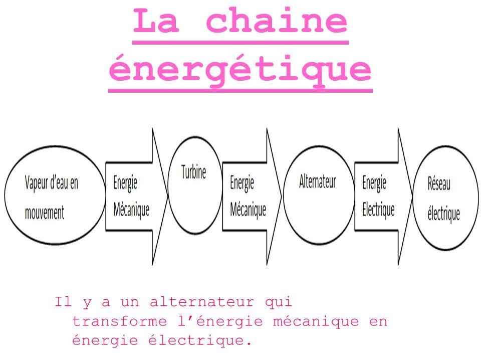 La chaine énergétique Il y a un alternateur qui transforme l'énergie mécanique en énergie électrique.