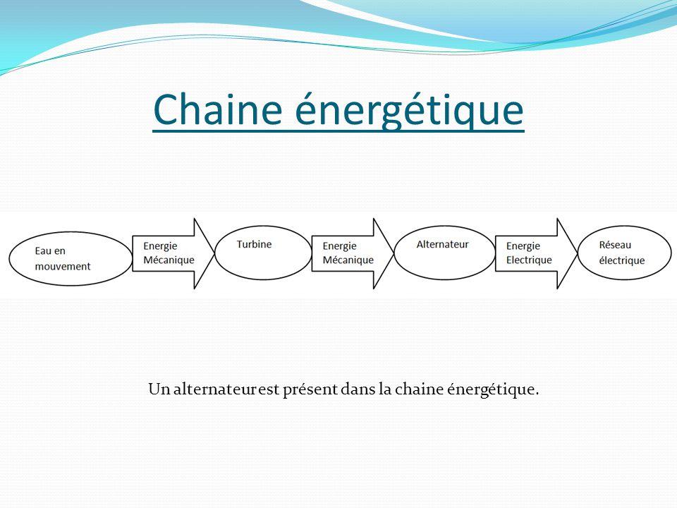 Un alternateur est présent dans la chaine énergétique.