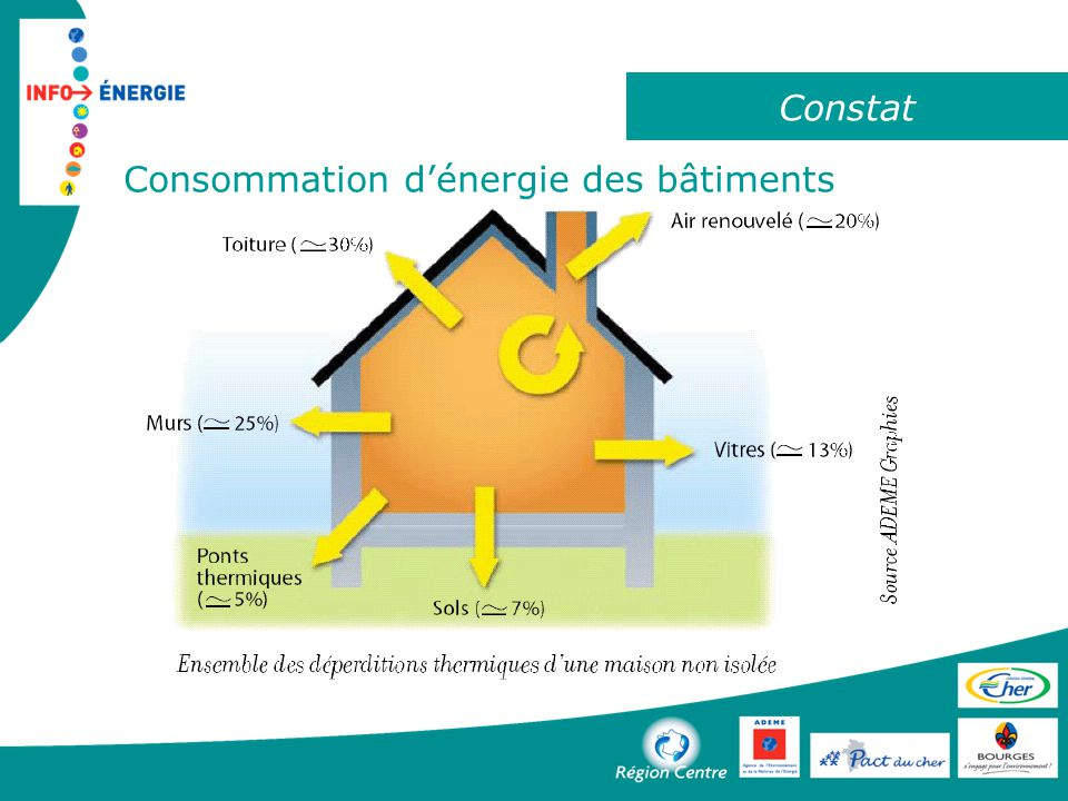 Construire En Basse Consommation  Ppt Tlcharger