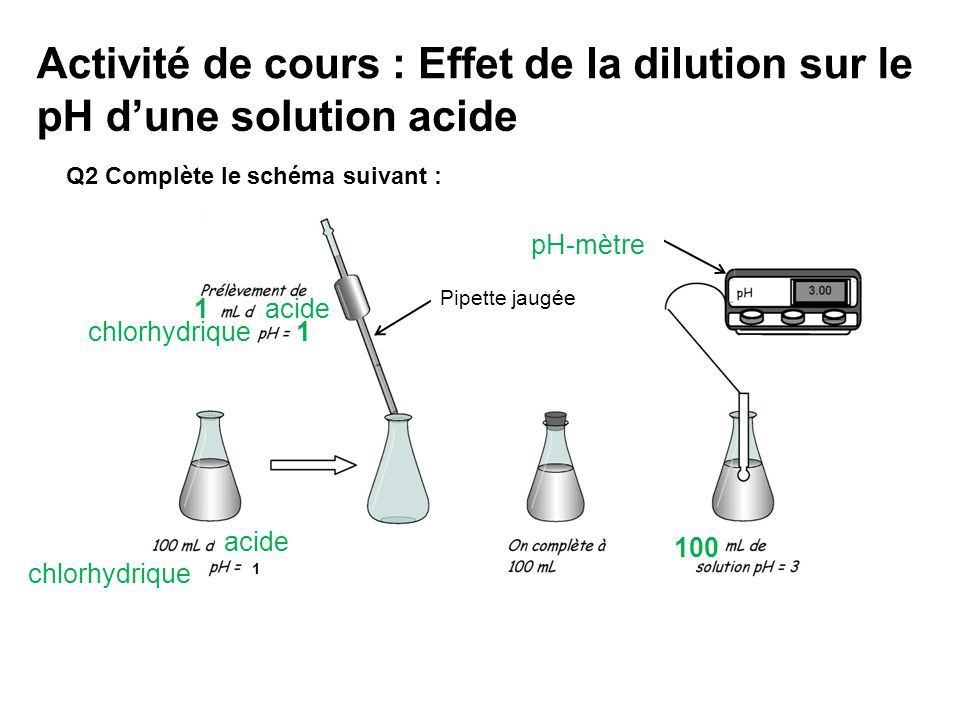 Q2 compl te le sch ma suivant 1 ph m tre pipette jaug e 1 acide ppt video online t l charger - Comment mesurer le ph ...