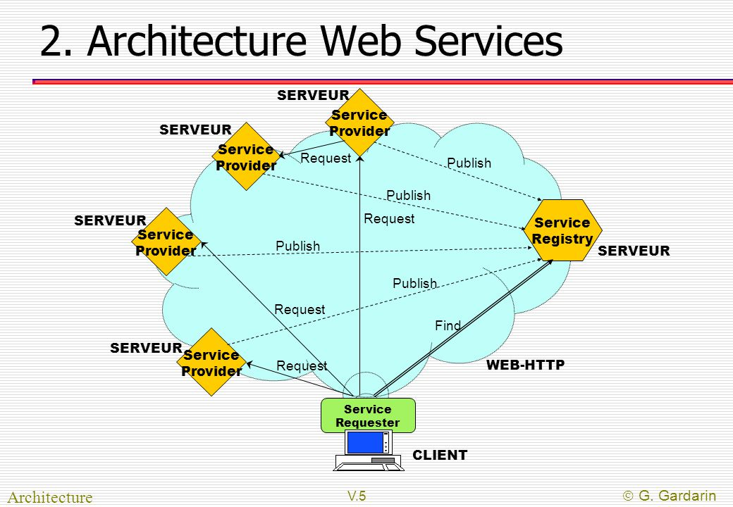 Web services objectifs architecture protocole web soap for Find architects online