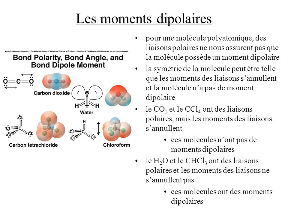 Les moments dipolaires