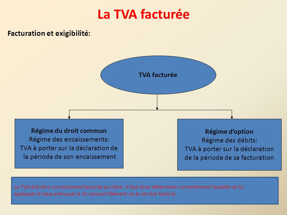 Ige s4 fiscalit ppt t l charger for Quel taux tva appliquer