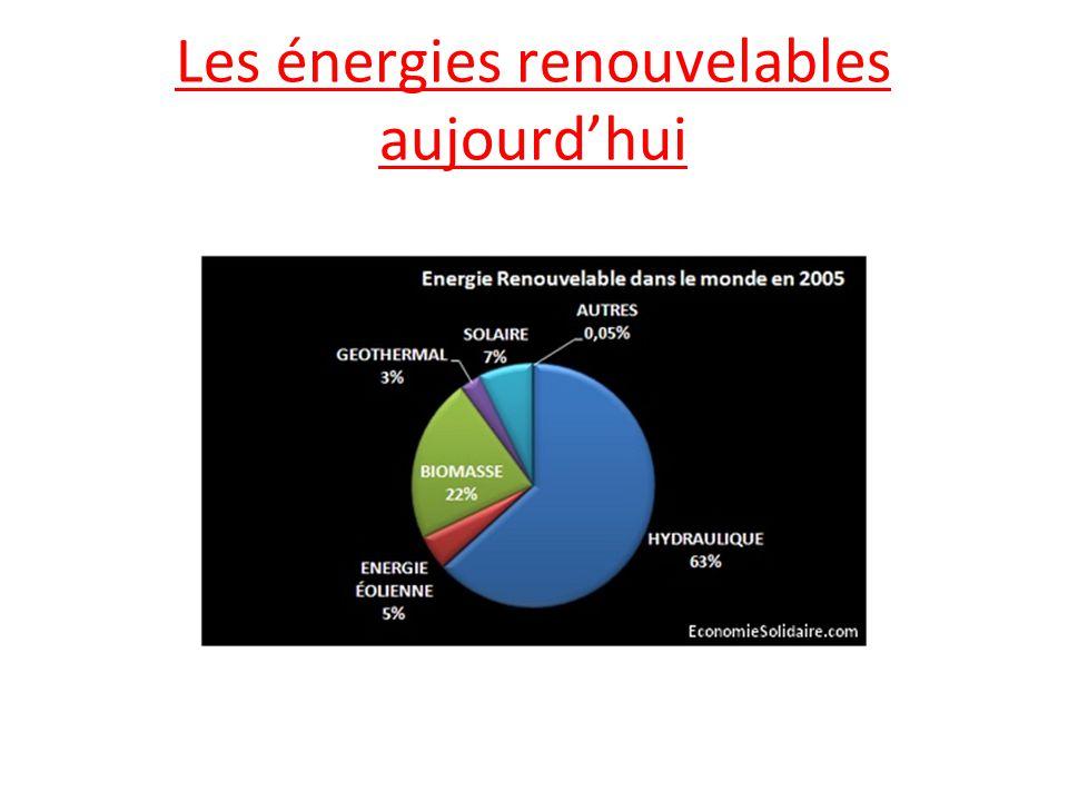 Les énergies renouvelables aujourd'hui