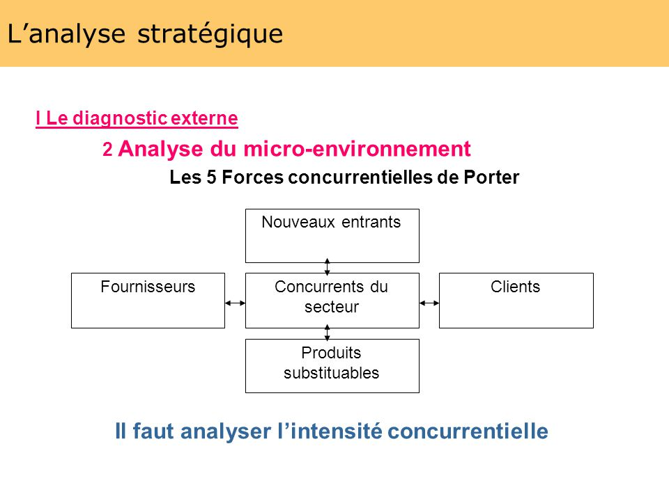 Strat gie d entreprise ppt video online t l charger - Forces concurrentielles porter ...