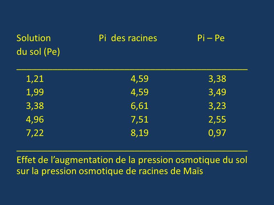 Solution Pi des racines Pi – Pe du sol (Pe) _____________________________________________ 1,21 4,59 3,38 1,99 4,59 3,49 3,38 6,61 3,23 4,96 7,51 2,55 7,22 8,19 0,97 Effet de l'augmentation de la pression osmotique du sol sur la pression osmotique de racines de Maïs