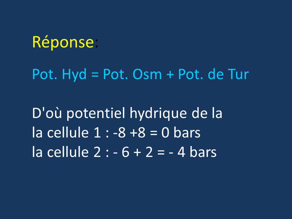 Réponse: Pot. Hyd = Pot. Osm + Pot. de Tur