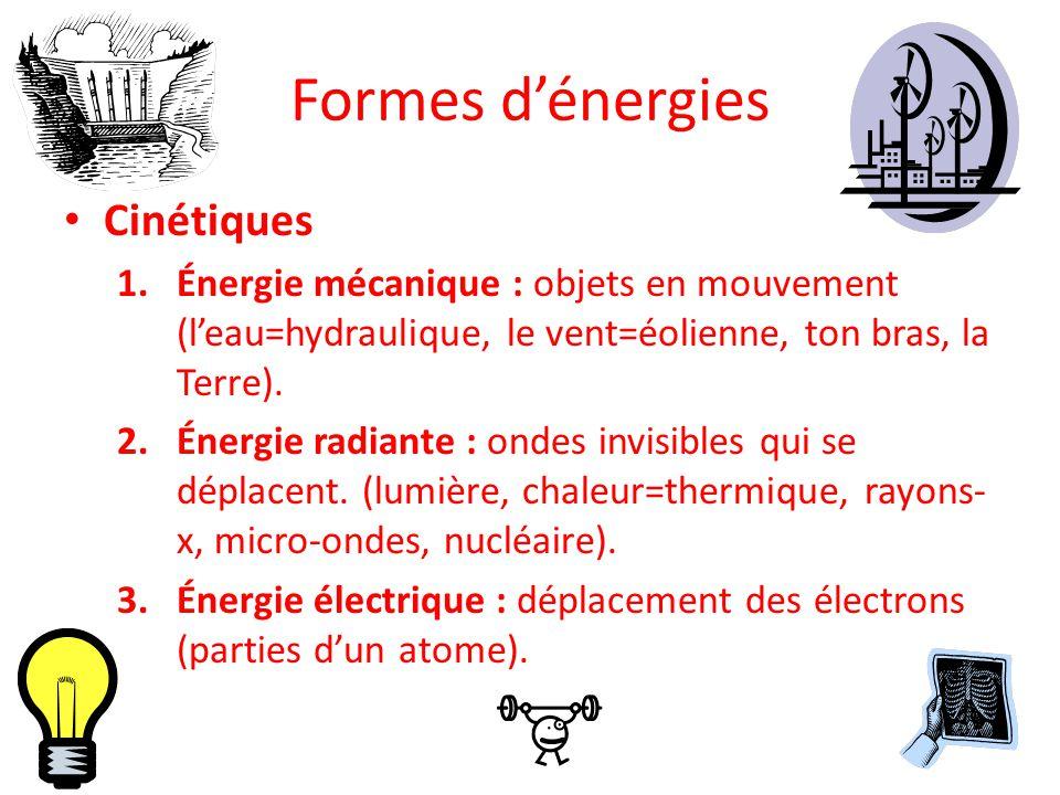 Formes d'énergies Cinétiques