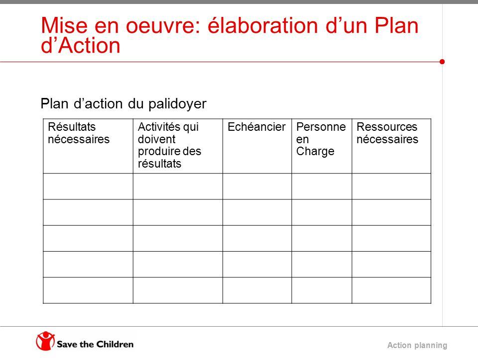 La planification des actions ppt video online t l charger for Mise en oeuvre resine epoxy