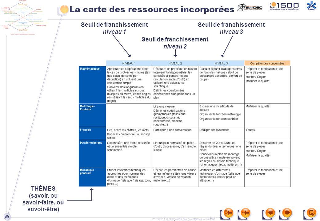 La carte des ressources incorporées