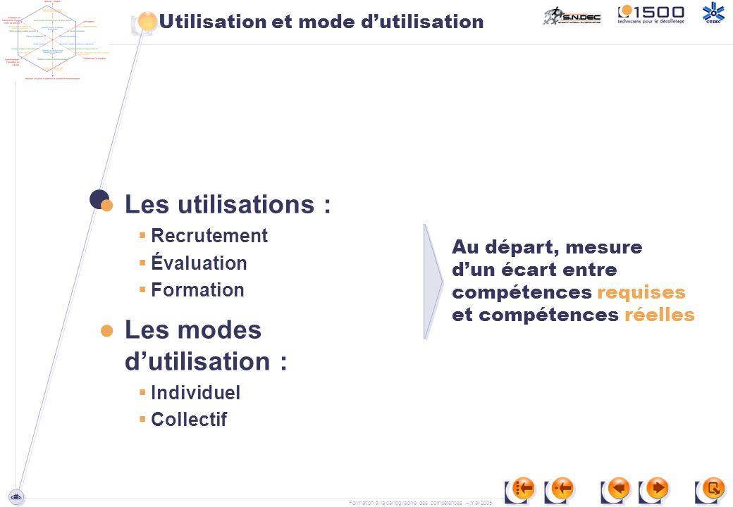 Utilisation et mode d'utilisation