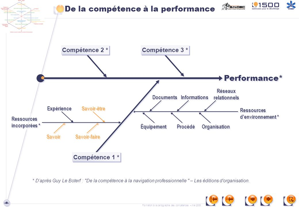 De la compétence à la performance
