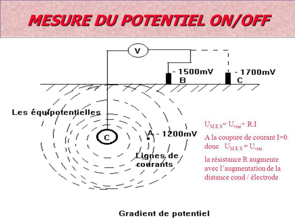 MESURE DU POTENTIEL ON/OFF